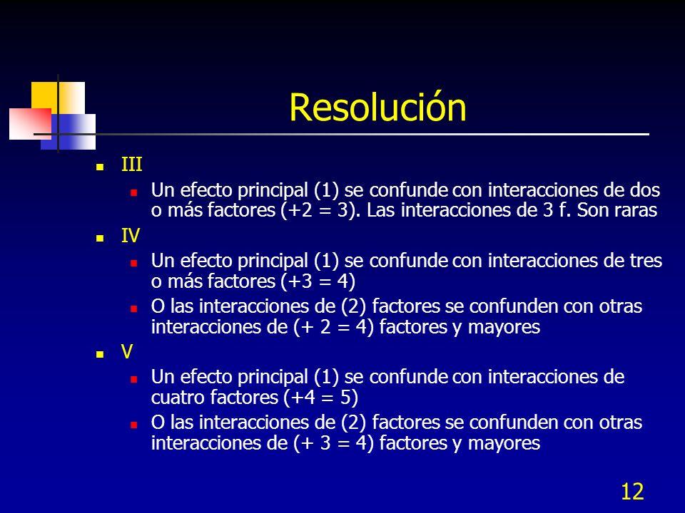 12 Resolución III Un efecto principal (1) se confunde con interacciones de dos o más factores (+2 = 3). Las interacciones de 3 f. Son raras IV Un efec