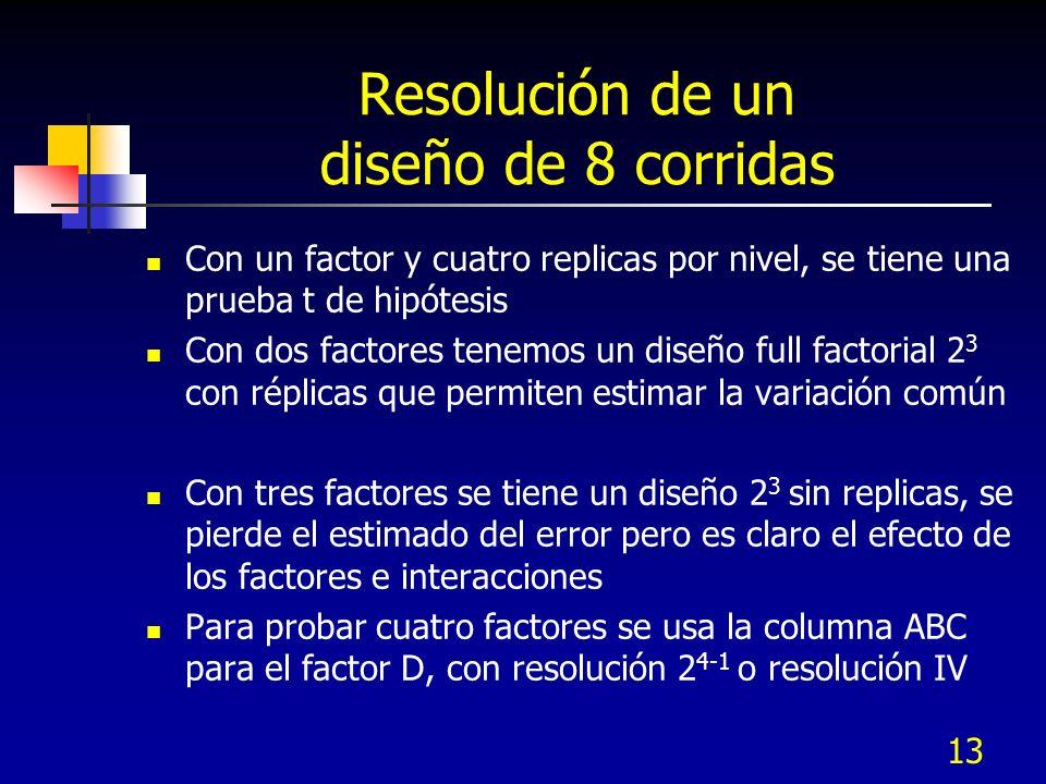 13 Resolución de un diseño de 8 corridas Con un factor y cuatro replicas por nivel, se tiene una prueba t de hipótesis Con dos factores tenemos un dis