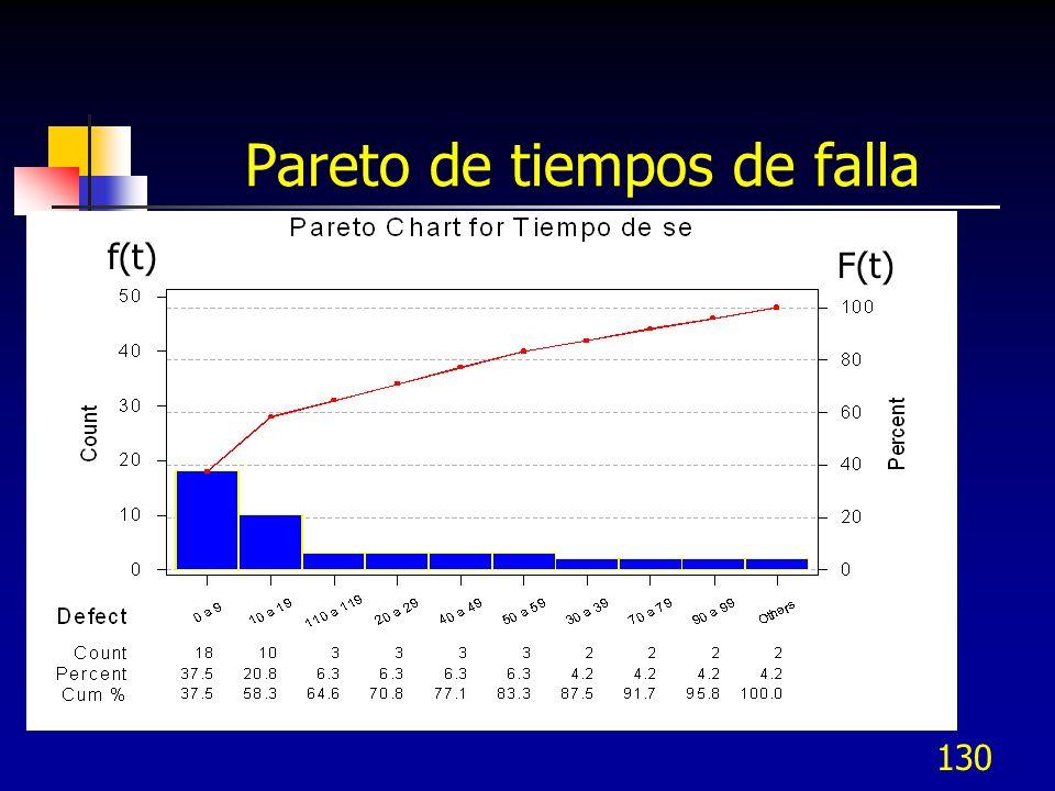 130 Pareto de tiempos de falla F(t) f(t)
