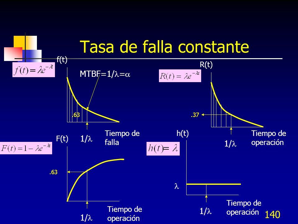 140 Tasa de falla constante MTBF=1/ = f(t) 1/.63 R(t) 1/.37 Tiempo de falla Tiempo de operación F(t) 1/.63 Tiempo de operación 1/ Tiempo de operación