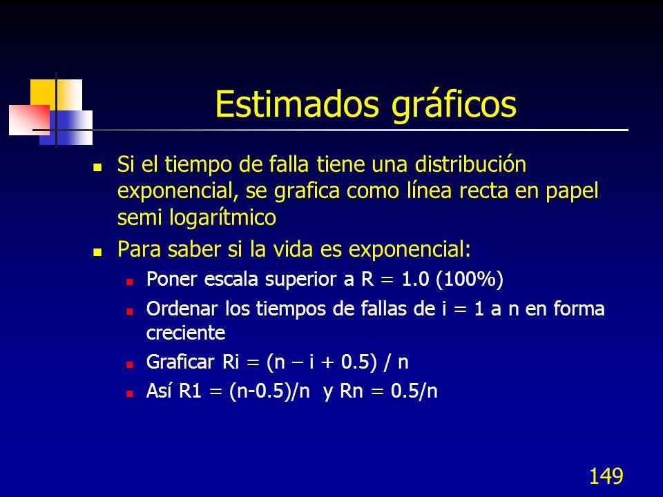 149 Estimados gráficos Si el tiempo de falla tiene una distribución exponencial, se grafica como línea recta en papel semi logarítmico Para saber si l