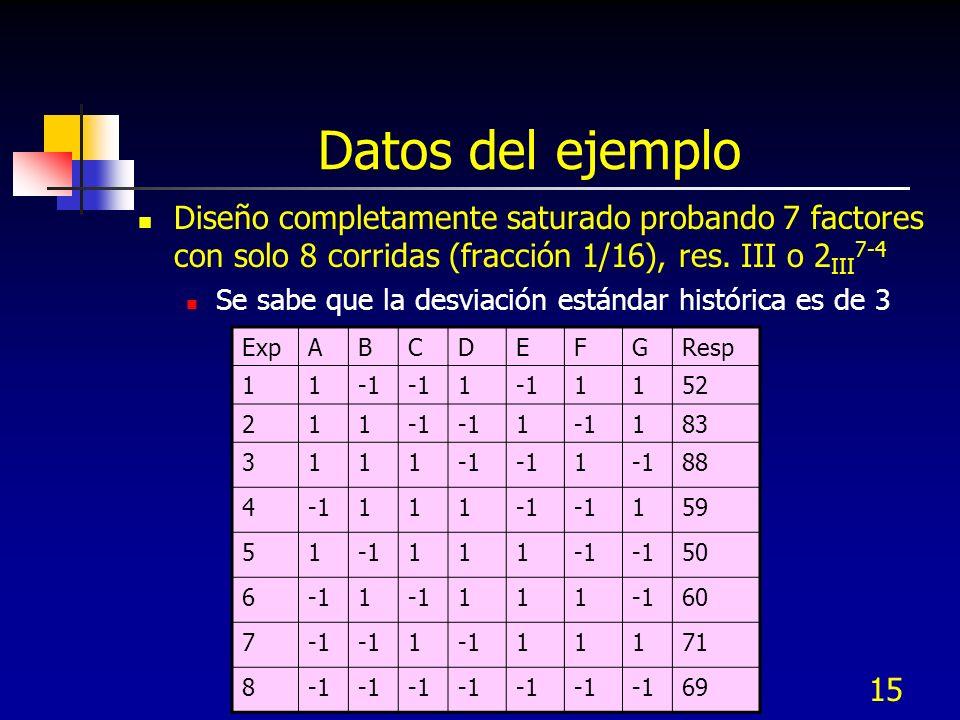 15 Datos del ejemplo Diseño completamente saturado probando 7 factores con solo 8 corridas (fracción 1/16), res. III o 2 III 7-4 Se sabe que la desvia
