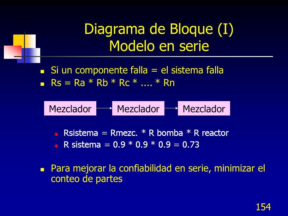 154 Diagrama de Bloque (I) Modelo en serie Si un componente falla = el sistema falla Rs = Ra * Rb * Rc *.... * Rn Rsistema = Rmezc. * R bomba * R reac