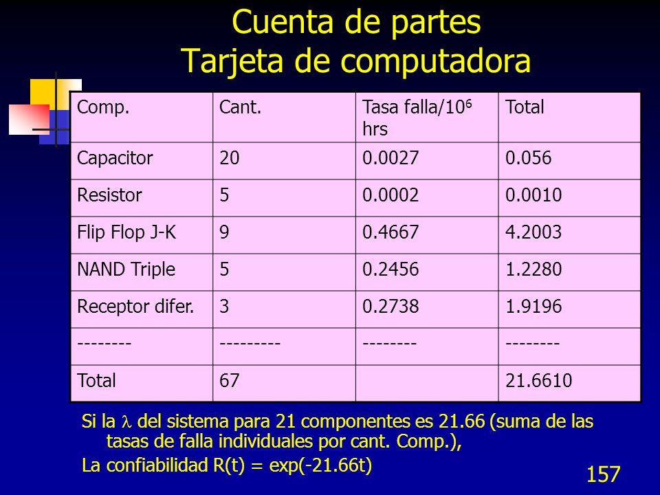 157 Cuenta de partes Tarjeta de computadora Si la del sistema para 21 componentes es 21.66 (suma de las tasas de falla individuales por cant. Comp.),