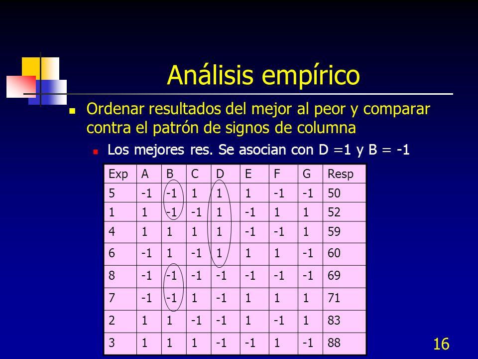 16 Análisis empírico Ordenar resultados del mejor al peor y comparar contra el patrón de signos de columna Los mejores res. Se asocian con D =1 y B =