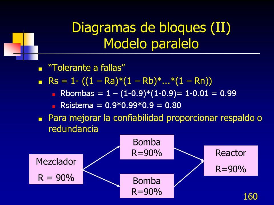 160 Diagramas de bloques (II) Modelo paralelo Tolerante a fallas Rs = 1- ((1 – Ra)*(1 – Rb)*...*(1 – Rn)) Rbombas = 1 – (1-0.9)*(1-0.9)= 1-0.01 = 0.99