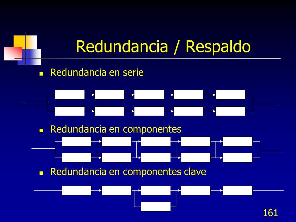 161 Redundancia / Respaldo Redundancia en serie Redundancia en componentes Redundancia en componentes clave