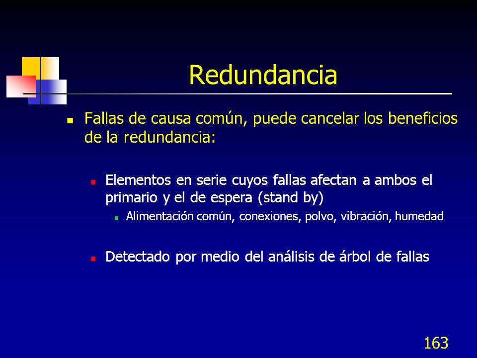 163 Redundancia Fallas de causa común, puede cancelar los beneficios de la redundancia: Elementos en serie cuyos fallas afectan a ambos el primario y