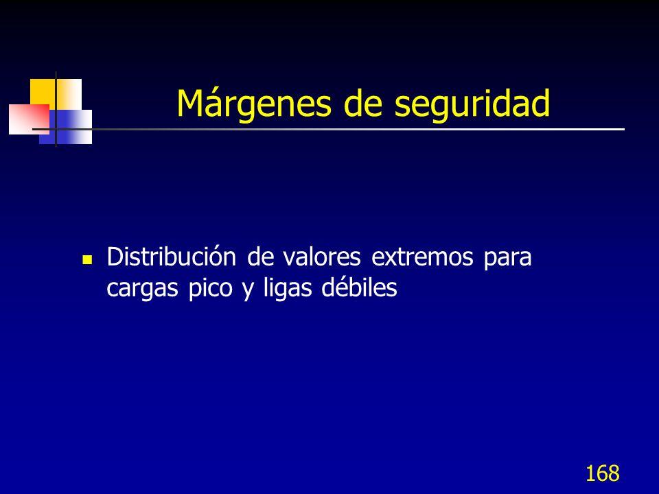 168 Márgenes de seguridad Distribución de valores extremos para cargas pico y ligas débiles