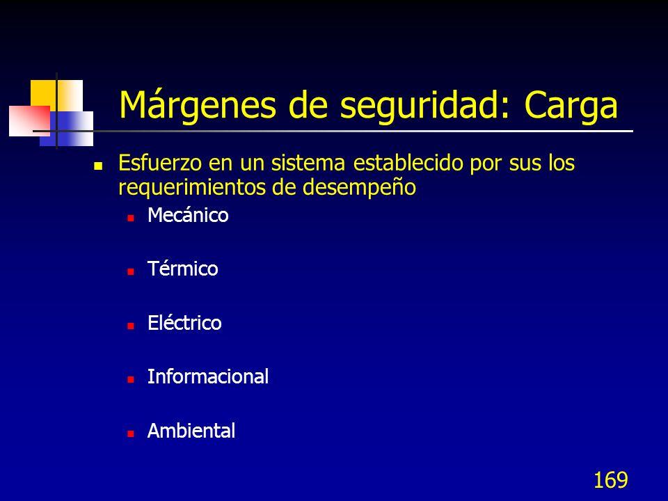 169 Márgenes de seguridad: Carga Esfuerzo en un sistema establecido por sus los requerimientos de desempeño Mecánico Térmico Eléctrico Informacional A