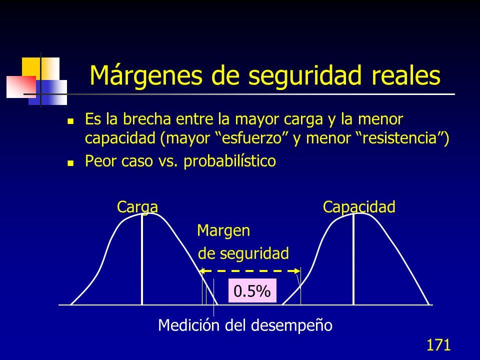 171 Márgenes de seguridad reales Es la brecha entre la mayor carga y la menor capacidad (mayor esfuerzo y menor resistencia) Peor caso vs. probabilíst