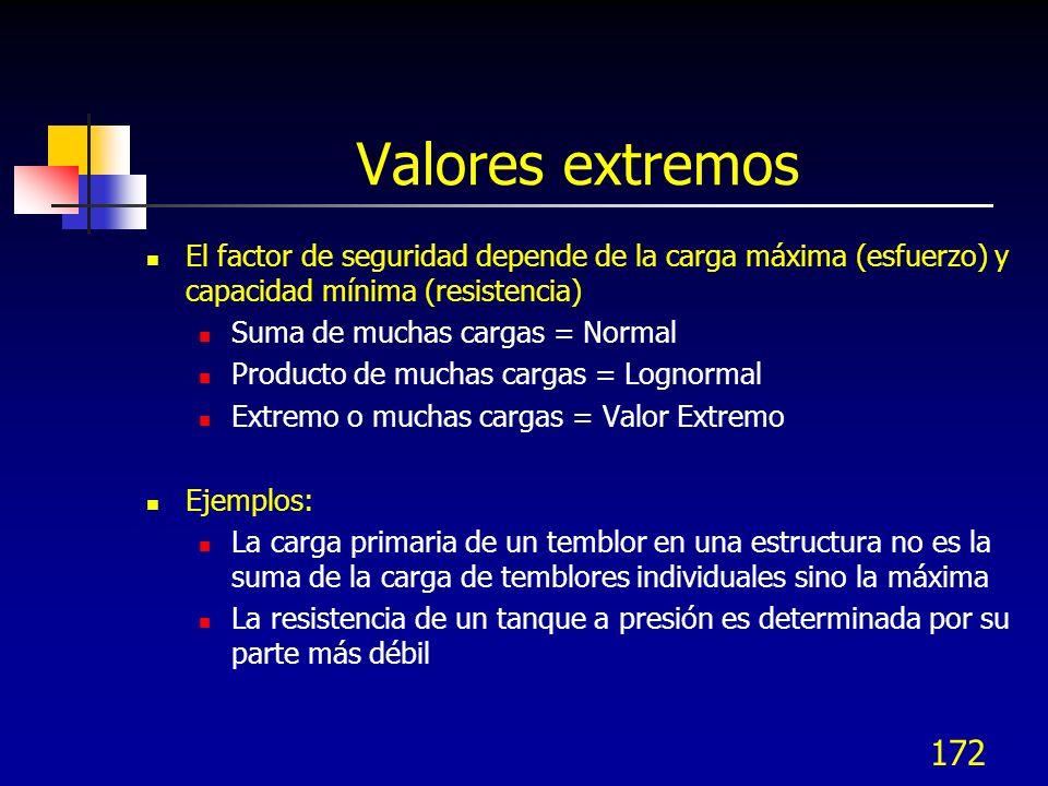 172 Valores extremos El factor de seguridad depende de la carga máxima (esfuerzo) y capacidad mínima (resistencia) Suma de muchas cargas = Normal Prod