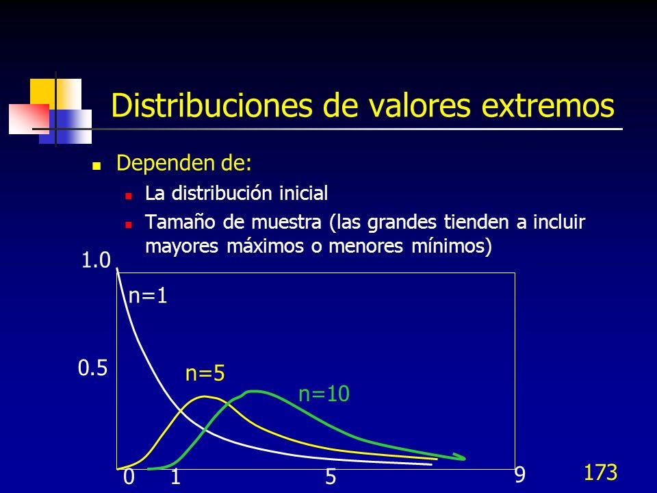 173 Distribuciones de valores extremos Dependen de: La distribución inicial Tamaño de muestra (las grandes tienden a incluir mayores máximos o menores