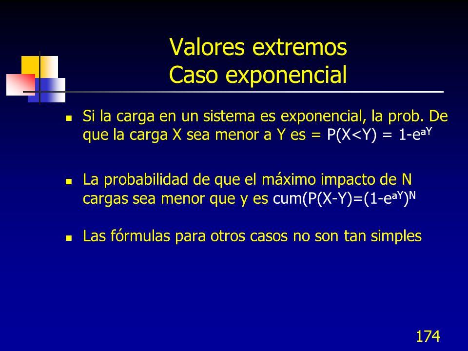 174 Valores extremos Caso exponencial Si la carga en un sistema es exponencial, la prob. De que la carga X sea menor a Y es = P(X<Y) = 1-e aY La proba
