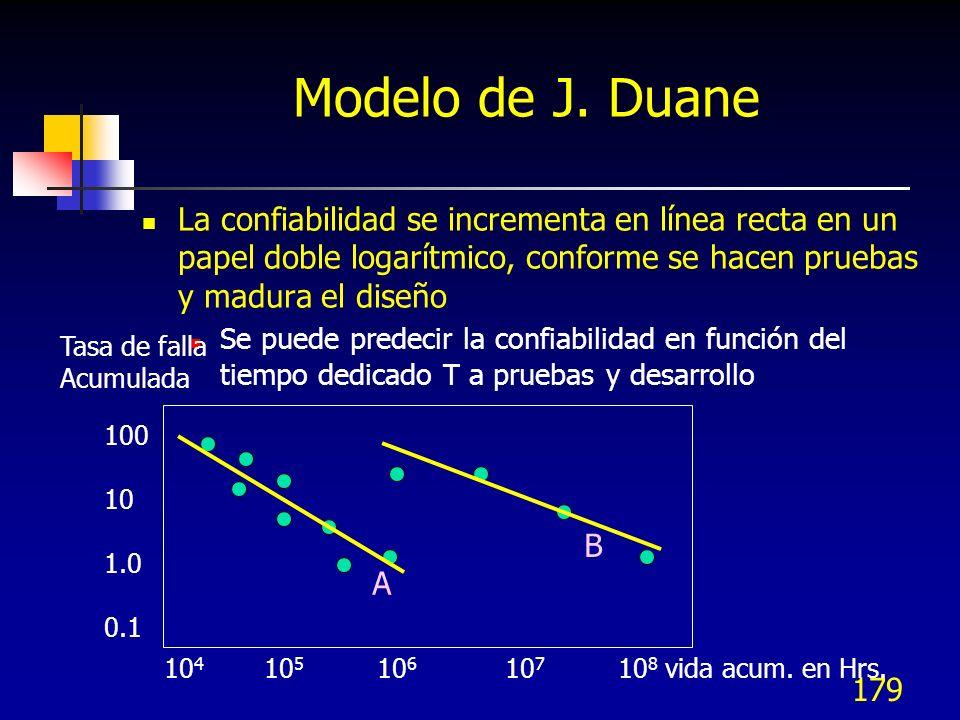 179 Modelo de J. Duane La confiabilidad se incrementa en línea recta en un papel doble logarítmico, conforme se hacen pruebas y madura el diseño Se pu