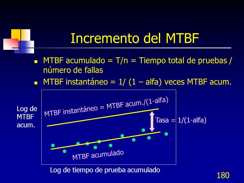 180 Incremento del MTBF MTBF acumulado = T/n = Tiempo total de pruebas / número de fallas MTBF instantáneo = 1/ (1 – alfa) veces MTBF acum. Log de tie