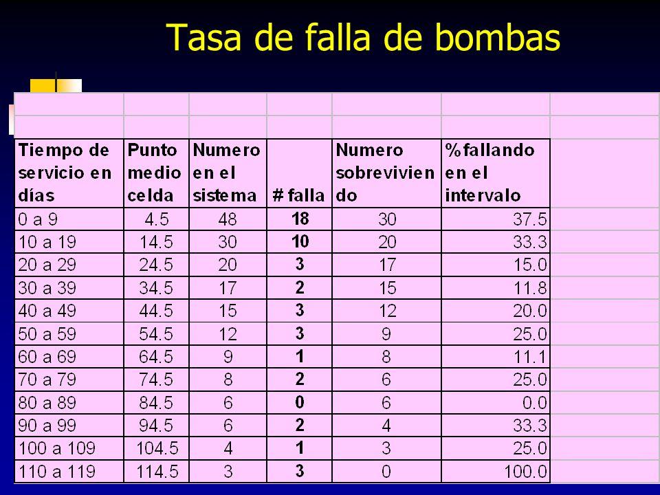 182 Tasa de falla de bombas