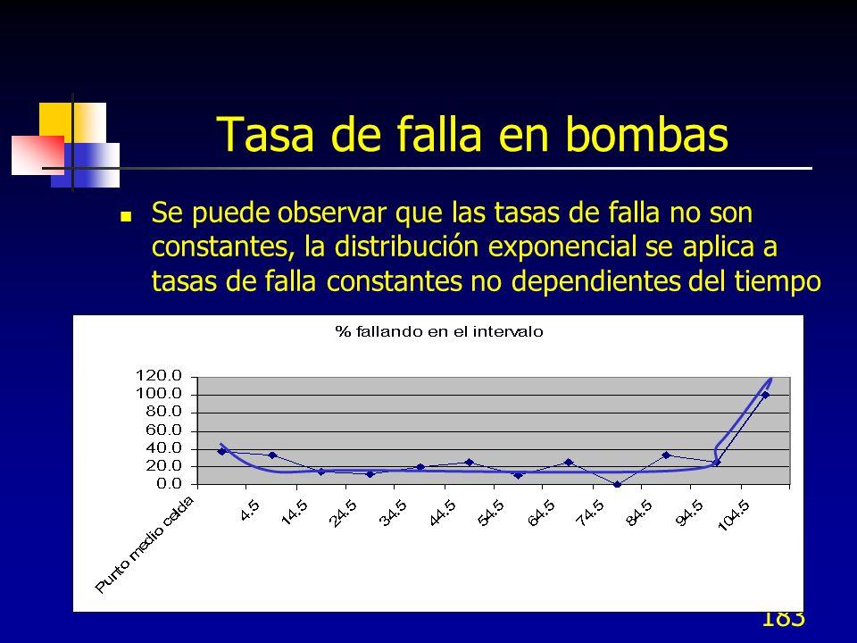 183 Tasa de falla en bombas Se puede observar que las tasas de falla no son constantes, la distribución exponencial se aplica a tasas de falla constan