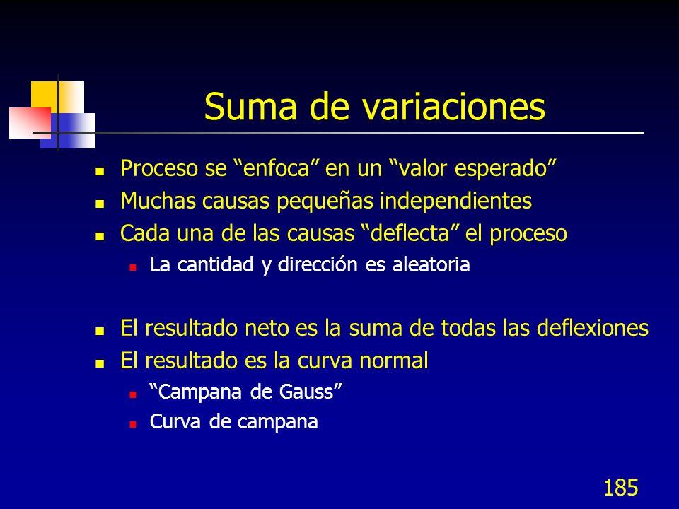 185 Suma de variaciones Proceso se enfoca en un valor esperado Muchas causas pequeñas independientes Cada una de las causas deflecta el proceso La can