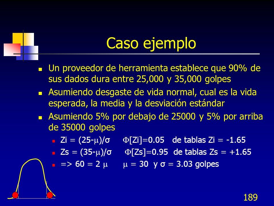 189 Caso ejemplo Un proveedor de herramienta establece que 90% de sus dados dura entre 25,000 y 35,000 golpes Asumiendo desgaste de vida normal, cual