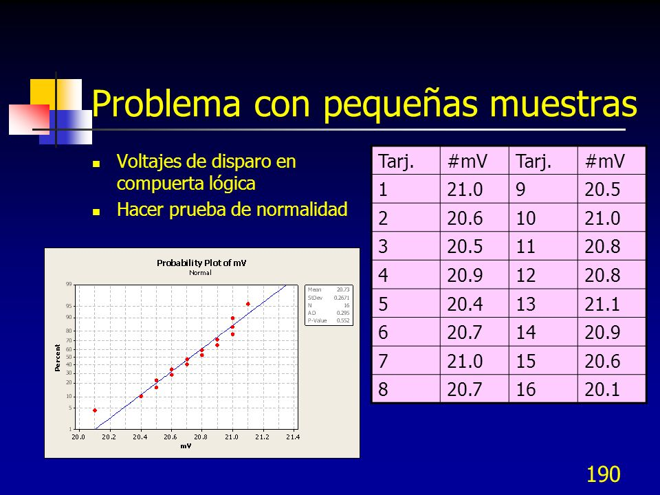 190 Problema con pequeñas muestras Voltajes de disparo en compuerta lógica Hacer prueba de normalidad Tarj.#mVTarj.#mV 121.0920.5 220.61021.0 320.5112