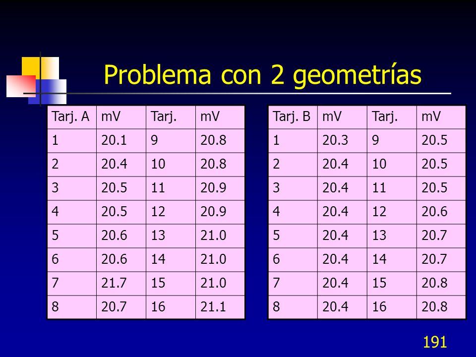 191 Problema con 2 geometrías Tarj. BmVTarj.mV 120.3920.5 220.41020.5 320.41120.5 420.41220.6 520.41320.7 620.41420.7 720.41520.8 820.41620.8 Tarj. Am