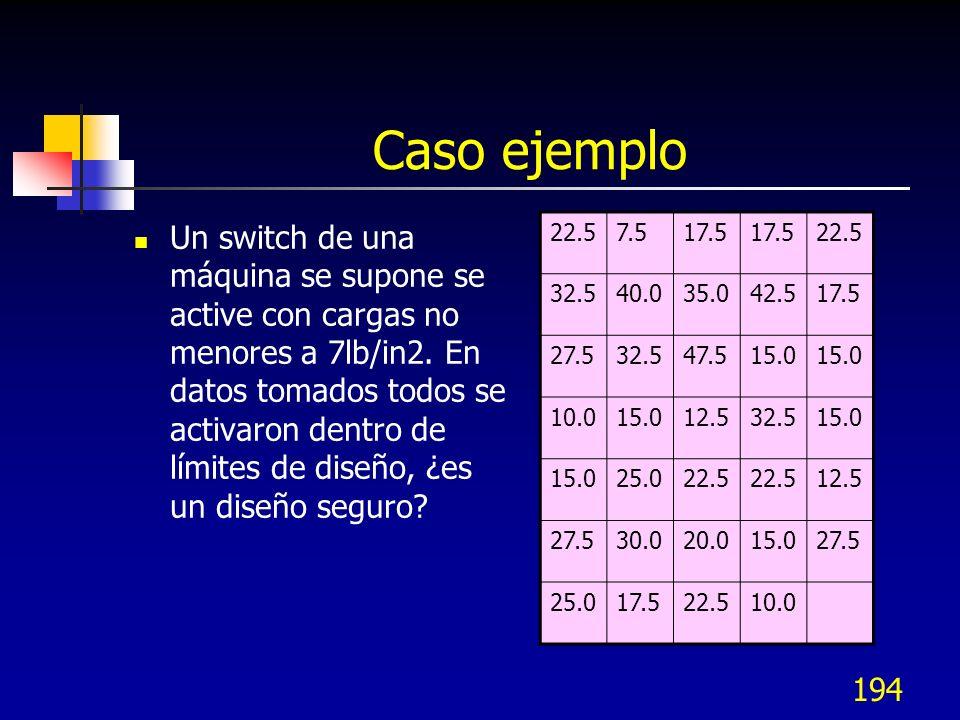 194 Caso ejemplo Un switch de una máquina se supone se active con cargas no menores a 7lb/in2. En datos tomados todos se activaron dentro de límites d