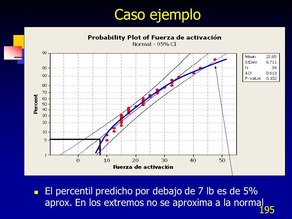 195 Caso ejemplo El percentil predicho por debajo de 7 lb es de 5% aprox. En los extremos no se aproxima a la normal