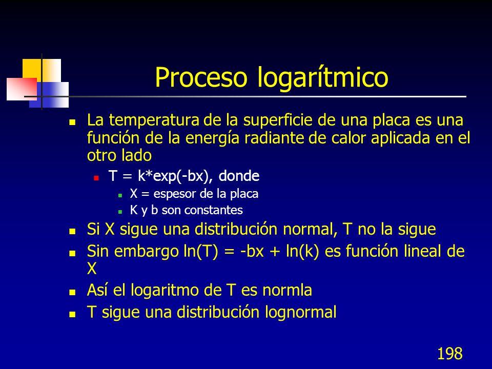 198 Proceso logarítmico La temperatura de la superficie de una placa es una función de la energía radiante de calor aplicada en el otro lado T = k*exp