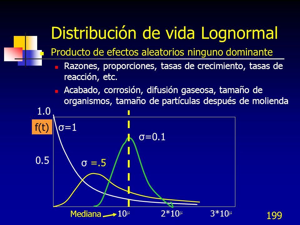 199 Distribución de vida Lognormal Producto de efectos aleatorios ninguno dominante Razones, proporciones, tasas de crecimiento, tasas de reacción, et