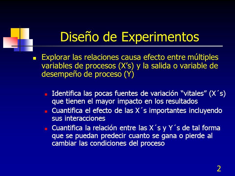 2 Diseño de Experimentos Explorar las relaciones causa efecto entre múltiples variables de procesos (Xs) y la salida o variable de desempeño de proces
