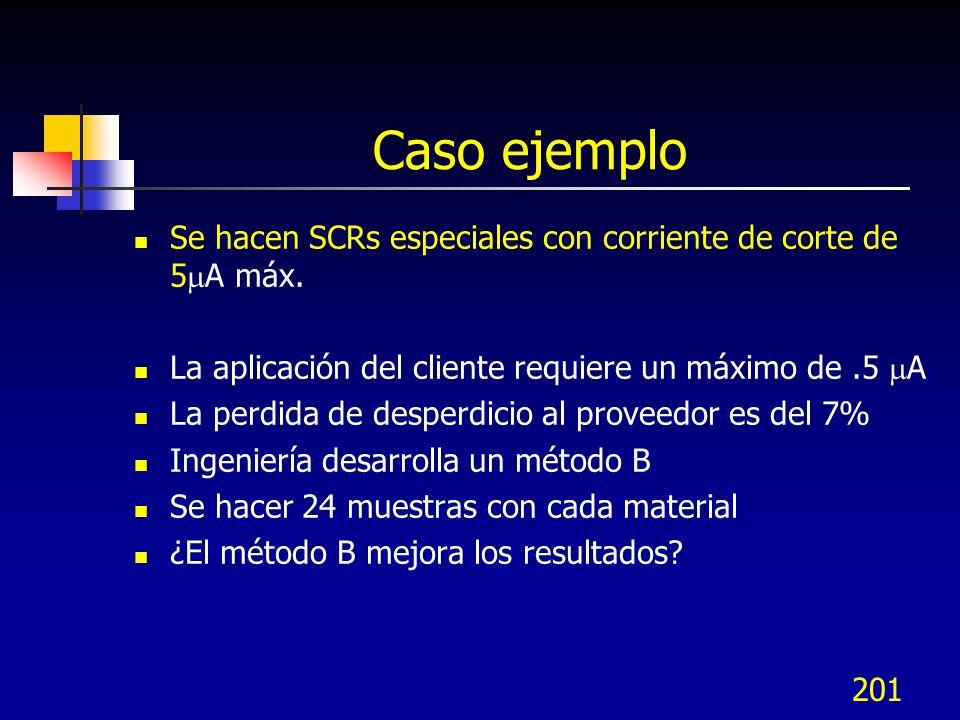 201 Caso ejemplo Se hacen SCRs especiales con corriente de corte de 5 A máx. La aplicación del cliente requiere un máximo de.5 A La perdida de desperd
