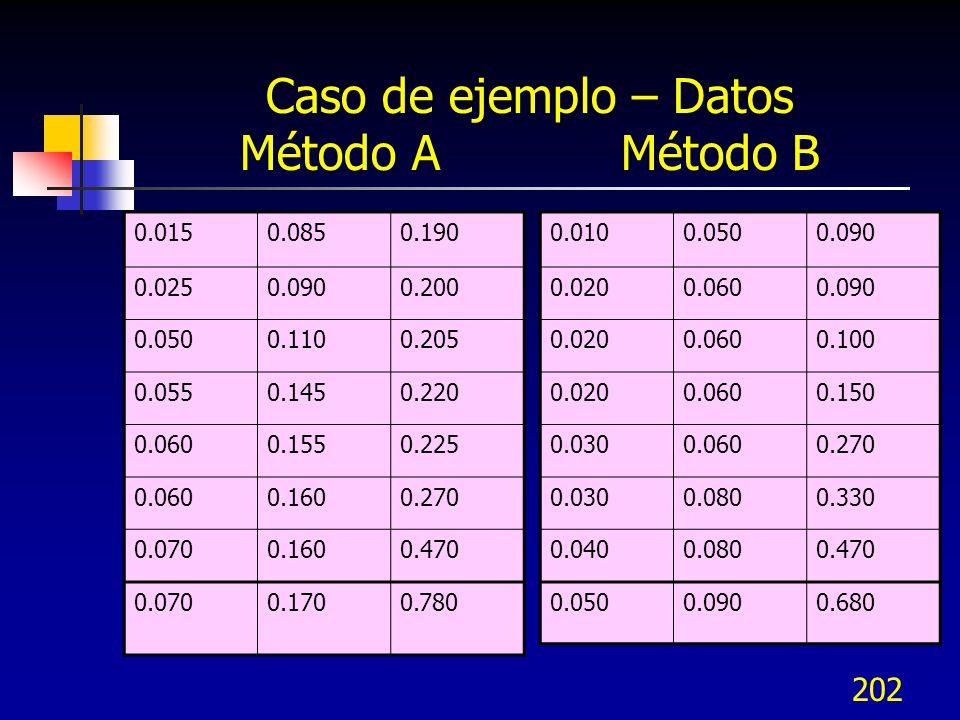 202 Caso de ejemplo – Datos Método A Método B 0.0150.0850.190 0.0250.0900.200 0.0500.1100.205 0.0550.1450.220 0.0600.1550.225 0.0600.1600.270 0.0700.1