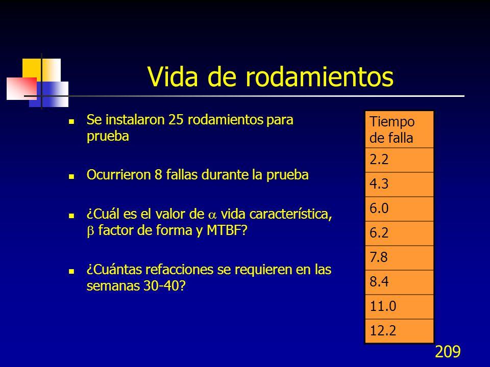 209 Vida de rodamientos Se instalaron 25 rodamientos para prueba Ocurrieron 8 fallas durante la prueba ¿Cuál es el valor de vida característica, facto