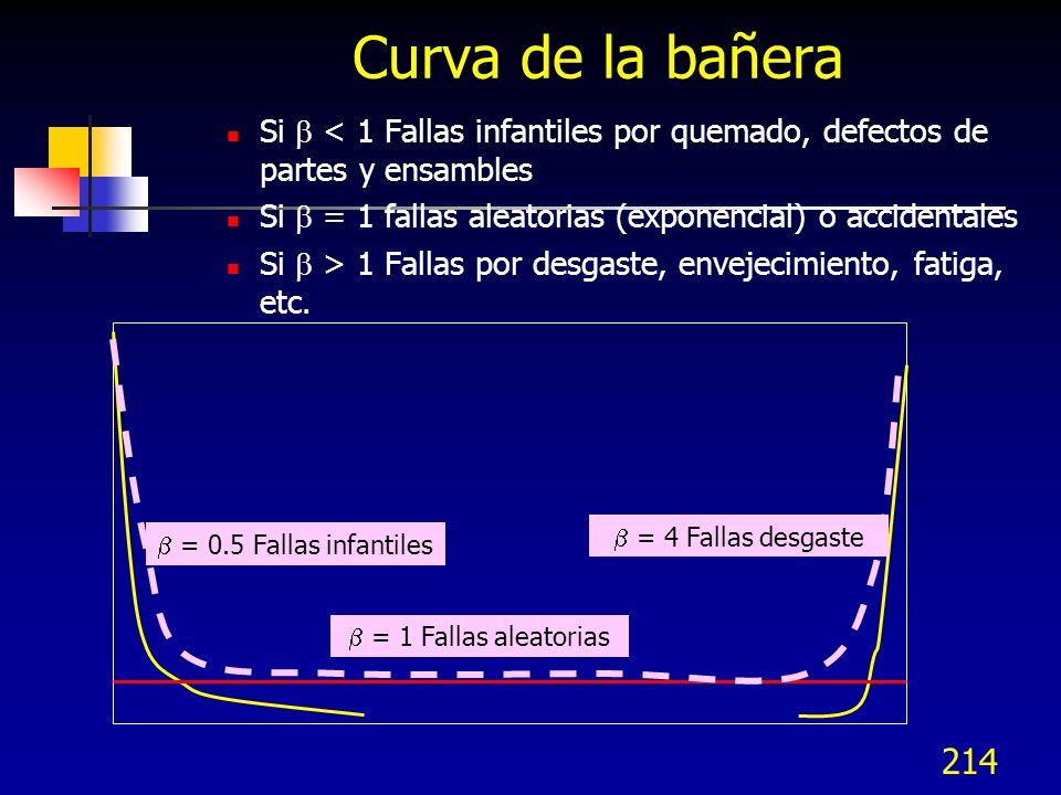 214 Curva de la bañera = 0.5 Fallas infantiles Si < 1 Fallas infantiles por quemado, defectos de partes y ensambles Si = 1 fallas aleatorias (exponenc