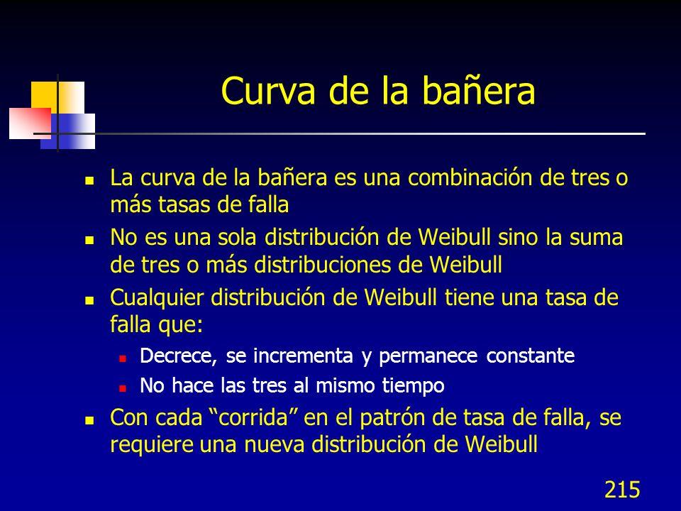 215 Curva de la bañera La curva de la bañera es una combinación de tres o más tasas de falla No es una sola distribución de Weibull sino la suma de tr