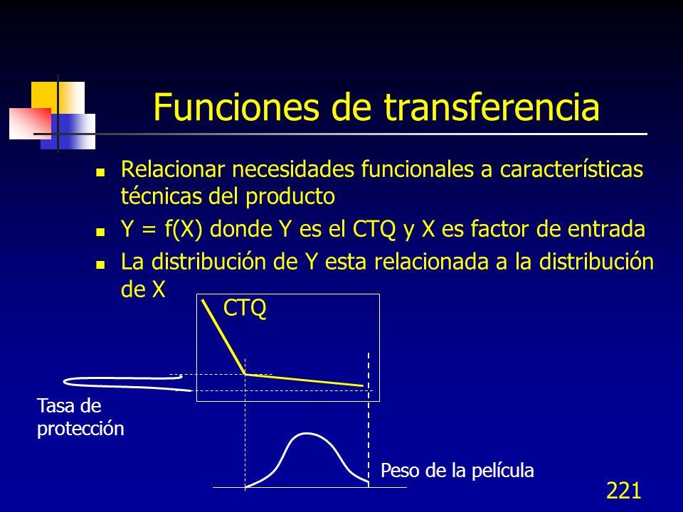 221 Funciones de transferencia Relacionar necesidades funcionales a características técnicas del producto Y = f(X) donde Y es el CTQ y X es factor de