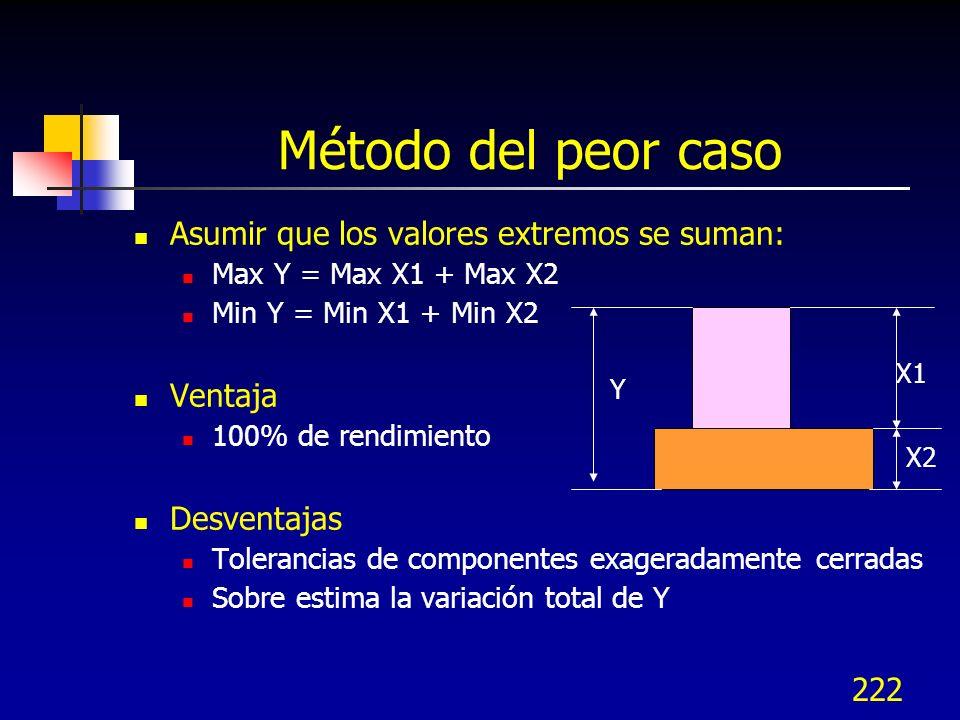 222 Método del peor caso Asumir que los valores extremos se suman: Max Y = Max X1 + Max X2 Min Y = Min X1 + Min X2 Ventaja 100% de rendimiento Desvent