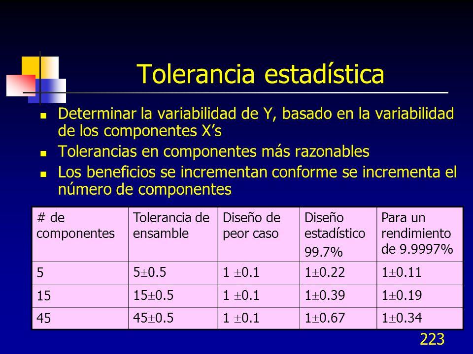 223 Tolerancia estadística Determinar la variabilidad de Y, basado en la variabilidad de los componentes Xs Tolerancias en componentes más razonables