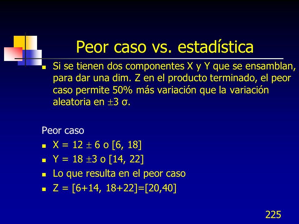 225 Peor caso vs. estadística Si se tienen dos componentes X y Y que se ensamblan, para dar una dim. Z en el producto terminado, el peor caso permite
