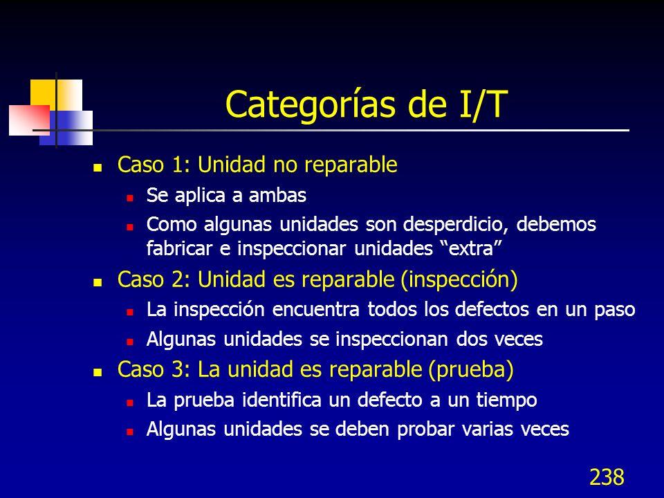238 Categorías de I/T Caso 1: Unidad no reparable Se aplica a ambas Como algunas unidades son desperdicio, debemos fabricar e inspeccionar unidades ex