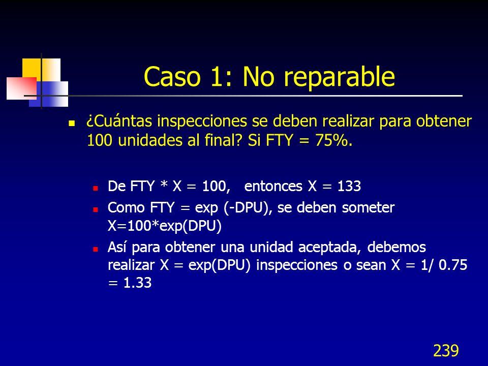 239 Caso 1: No reparable ¿Cuántas inspecciones se deben realizar para obtener 100 unidades al final? Si FTY = 75%. De FTY * X = 100, entonces X = 133