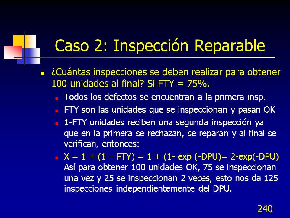 240 Caso 2: Inspección Reparable ¿Cuántas inspecciones se deben realizar para obtener 100 unidades al final? Si FTY = 75%. Todos los defectos se encue