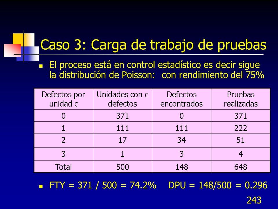 243 Caso 3: Carga de trabajo de pruebas El proceso está en control estadístico es decir sigue la distribución de Poisson: con rendimiento del 75% FTY