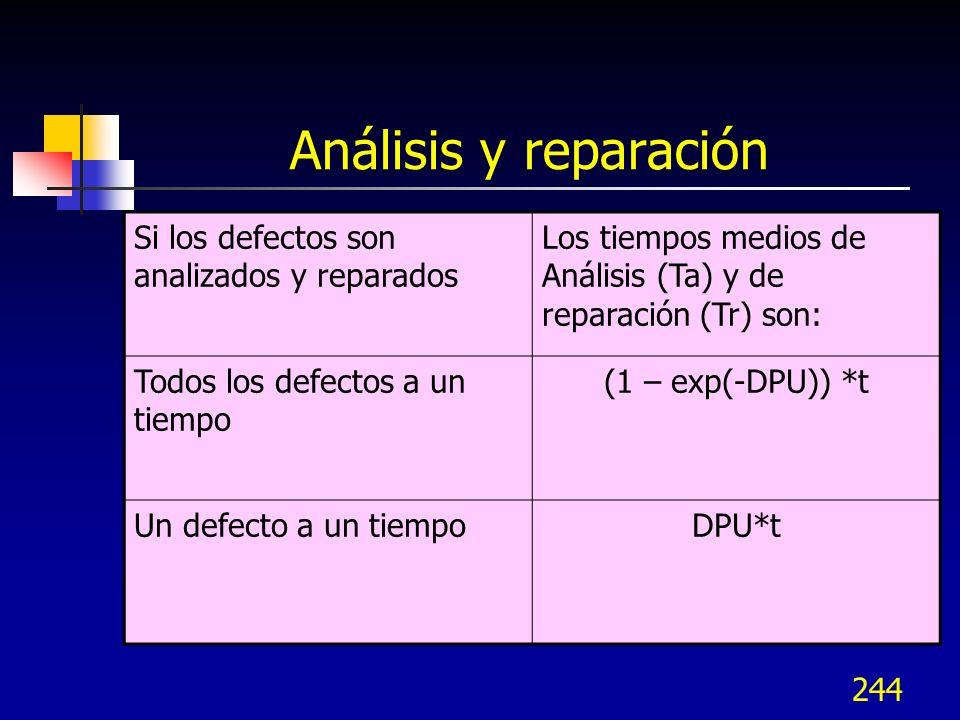 244 Análisis y reparación Si los defectos son analizados y reparados Los tiempos medios de Análisis (Ta) y de reparación (Tr) son: Todos los defectos