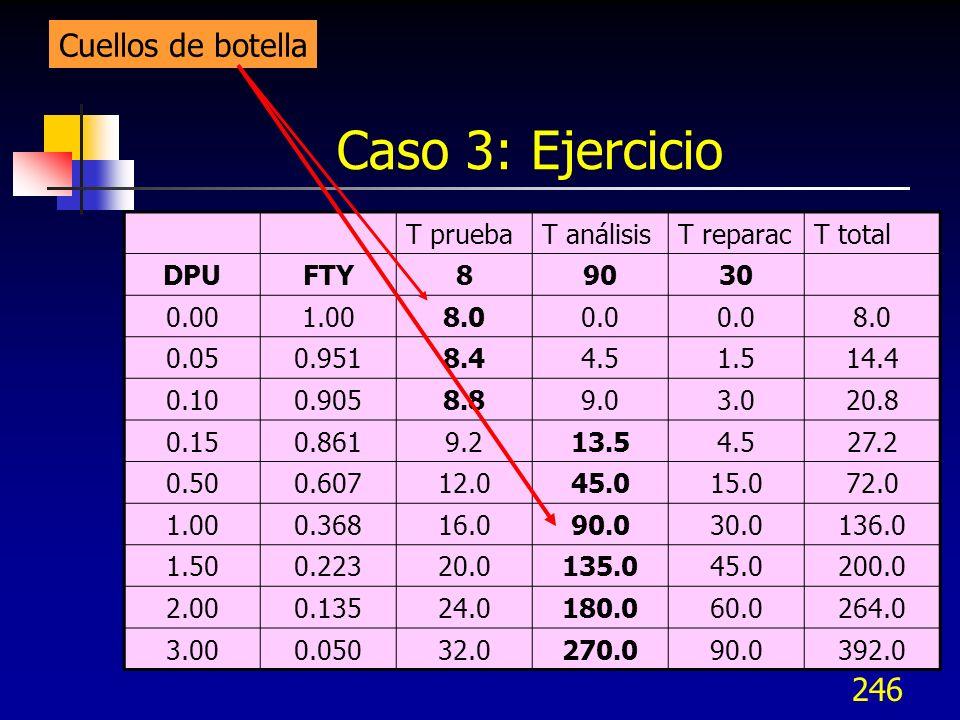 246 Caso 3: Ejercicio T pruebaT análisisT reparacT total DPUFTY89030 0.001.008.00.0 8.0 0.050.9518.44.51.514.4 0.100.9058.89.03.020.8 0.150.8619.213.5