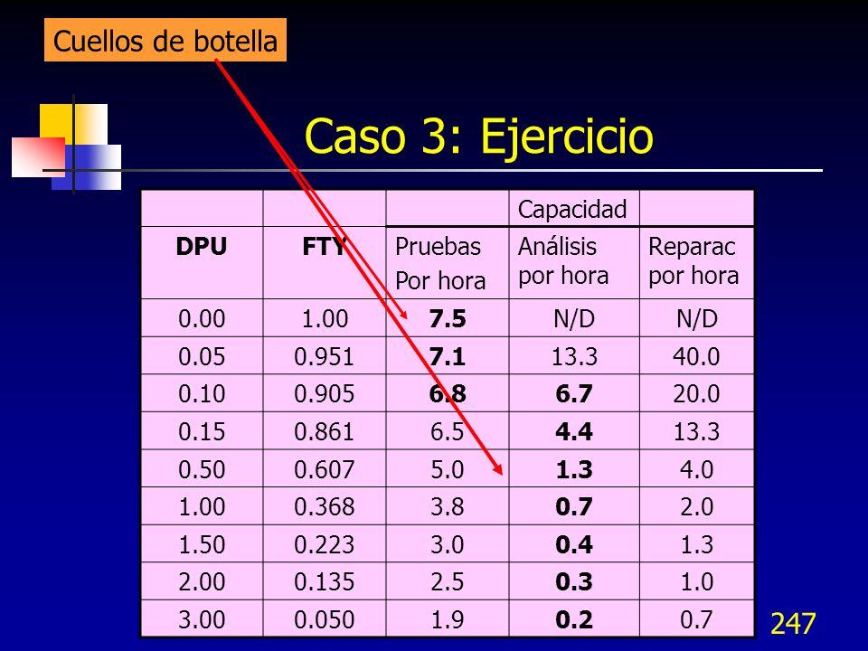 247 Caso 3: Ejercicio Capacidad DPUFTYPruebas Por hora Análisis por hora Reparac por hora 0.001.007.5N/D 0.050.9517.113.340.0 0.100.9056.86.720.0 0.15