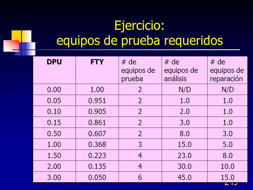 249 Ejercicio: equipos de prueba requeridos DPUFTY# de equipos de prueba # de equipos de análisis # de equipos de reparación 0.001.002N/D 0.050.95121.