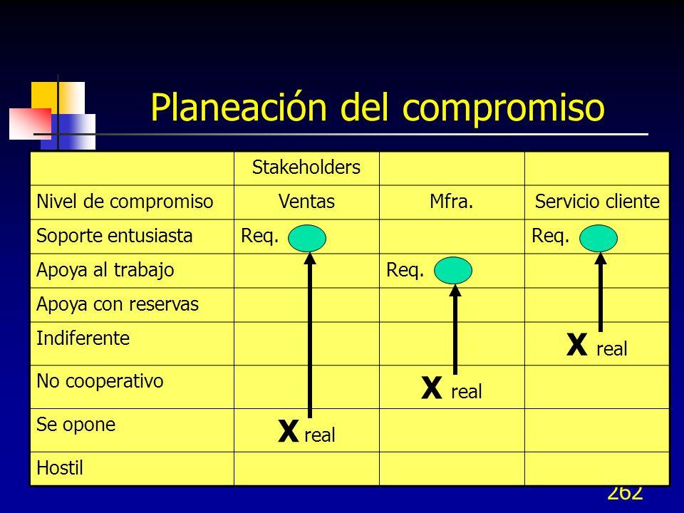 262 Planeación del compromiso Stakeholders Nivel de compromisoVentasMfra.Servicio cliente Soporte entusiastaReq. Apoya al trabajoReq. Apoya con reserv