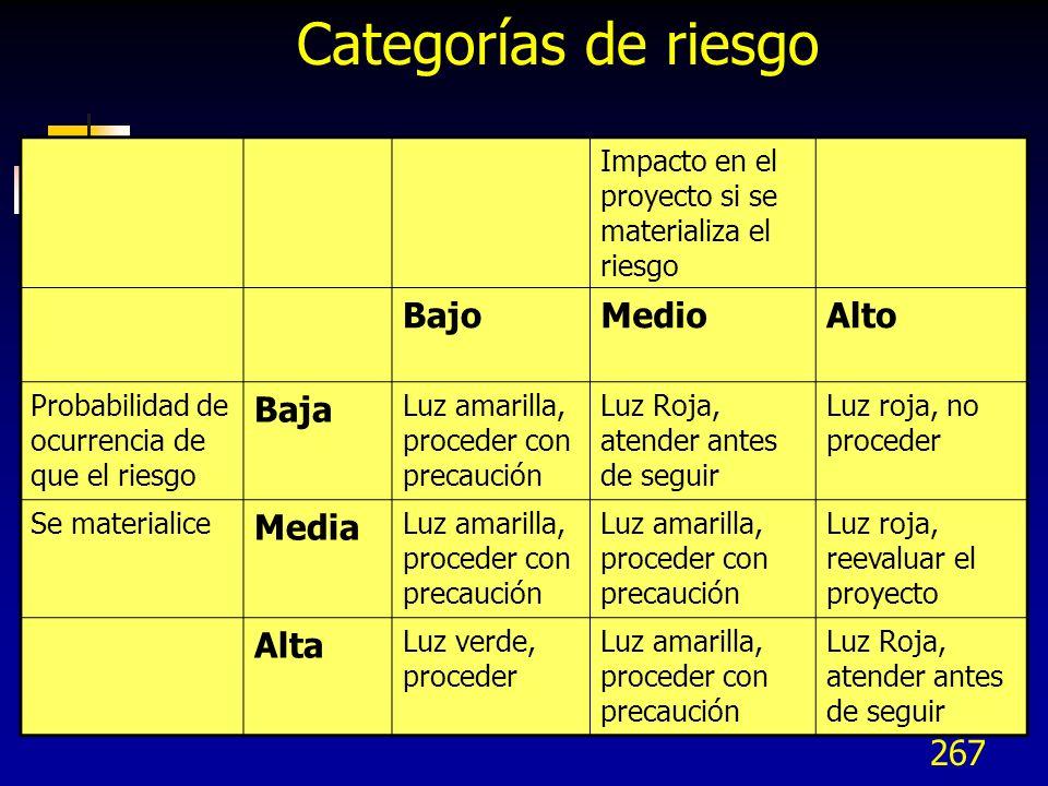 267 Categorías de riesgo Impacto en el proyecto si se materializa el riesgo BajoMedioAlto Probabilidad de ocurrencia de que el riesgo Baja Luz amarill